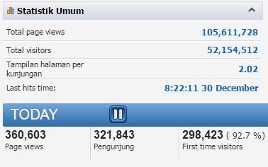 cara mengetahui jumlah pengunjung blog