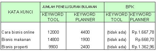 riset kata kunci google menggunakan keyword planner