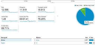 tool seo terbaik google analytic