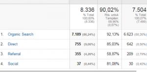 data pengunjung blog
