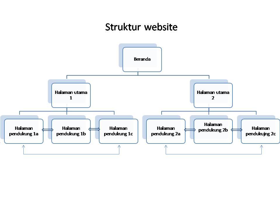 Membangun Struktur website yang kuat